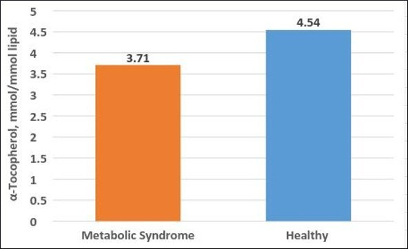 Vitamin-E-Metabolic-Syndrome-Vs-Healthy