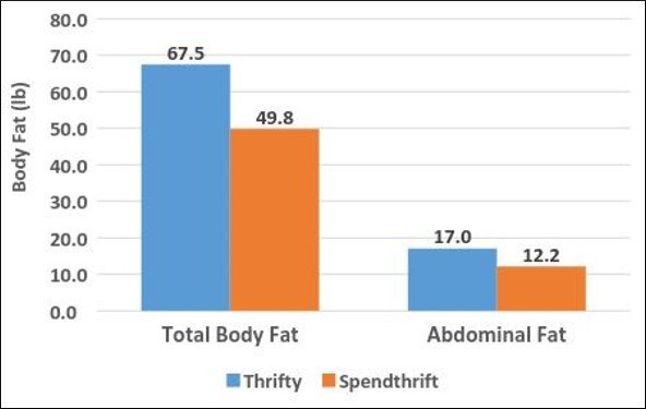 Body-Fat-Thrify-Vs-Spendthrift