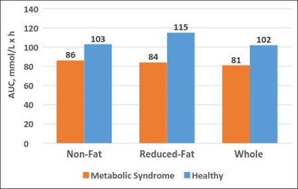 AUC-Metabolic-Syndrome-Vs-Healthy