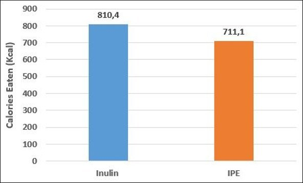 Calories-Eaten-Inulin-And-IPE