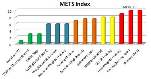 Image result for mets exercise chart