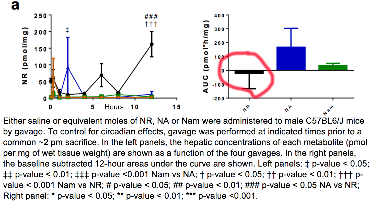 Nicotinamide riboside optimum dosage alivebynature evidence the above chart shows the resultant increase in select nad metabolites of mice fed nr unlabeled at 185 mgkg of bodyweight nvjuhfo Choice Image