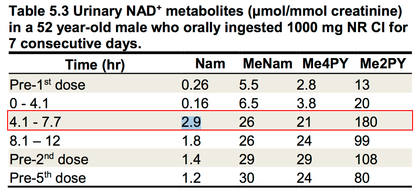 Nicotinamide riboside optimum dosage alivebynature evidence this chart at right shows metabolites found in urine of the subject from the same experiment as above nvjuhfo Choice Image
