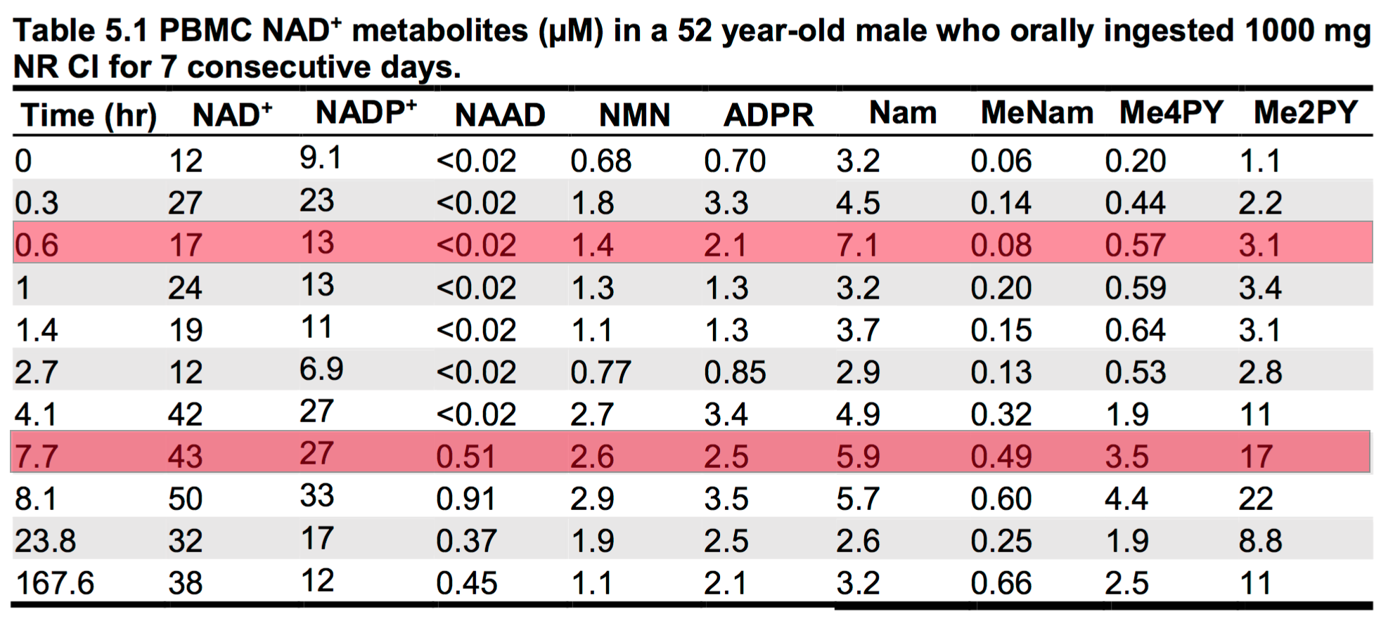 Nicotinamide riboside optimum dosage alivebynature evidence this chart above shows the impact on nad metabolites over time for a 52 year old human after ingesting 1000mg of nr daily for 7 days nvjuhfo Gallery