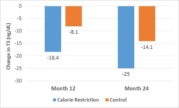 Calorie Restriction on Change in T3