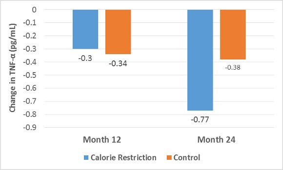 Calorie Restriction on Change in TNF-a