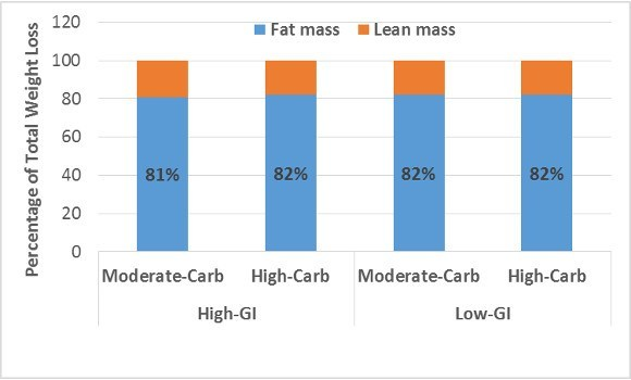 Carbs and GI on Percentage of  Weight Loss
