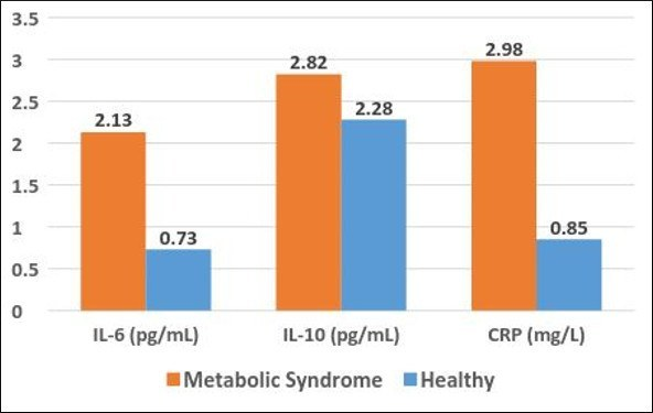 IL-6-10-And-CRP-Metabolic-Syndrome-Vs-Healthy