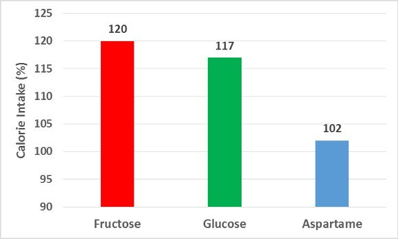 Chart One on Sugars on Calorie Intake