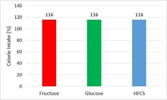 Chart Two on Sugars on Calorie Intake