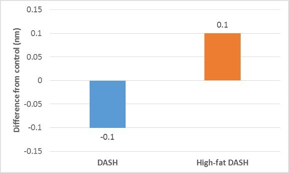 DASH Diets and Control LDL Peak