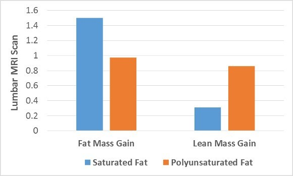 Effects on Fat and Lean Mass Gain