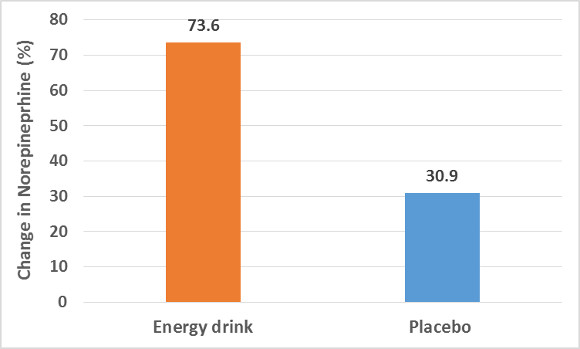Energy Drink and Placebo on Norepinephrine