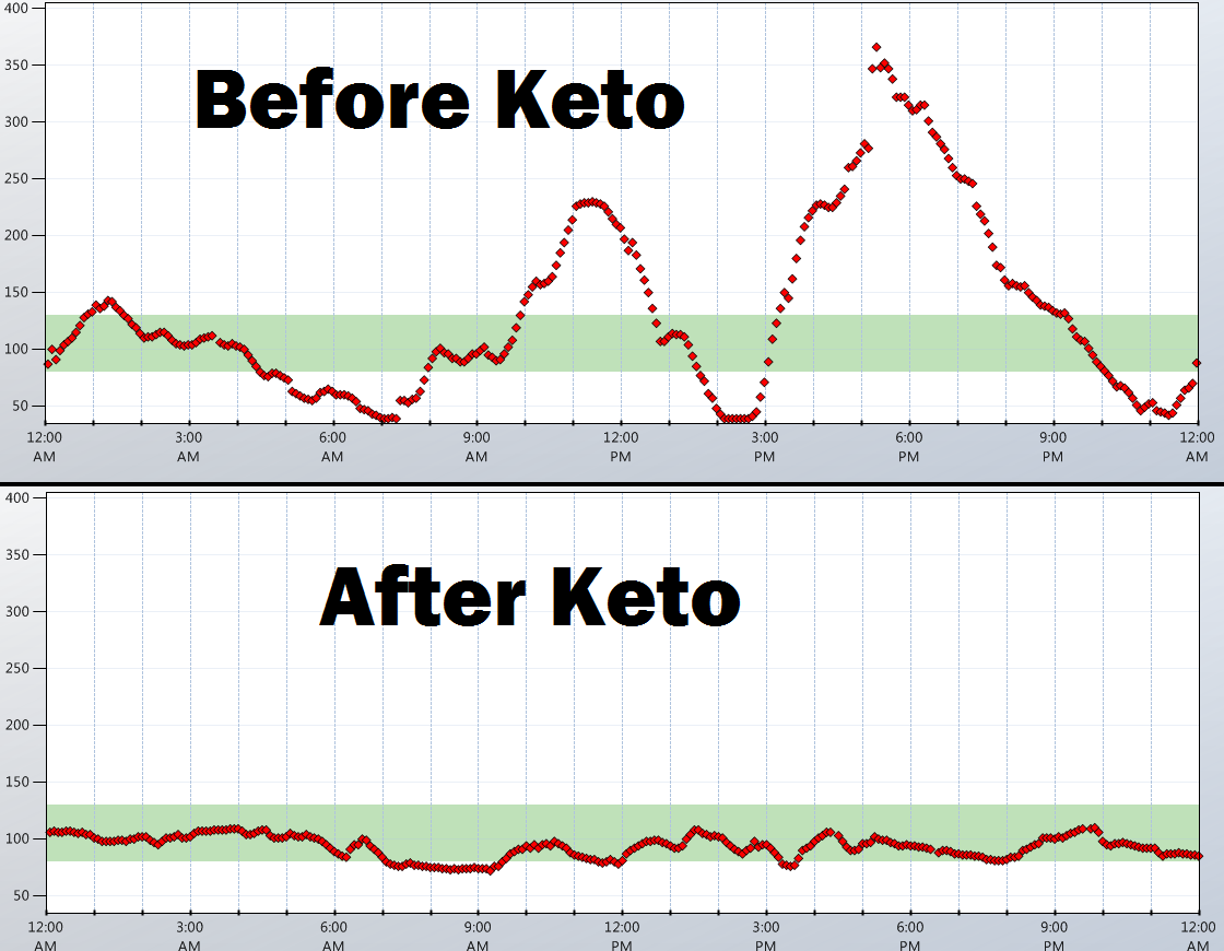 Blood Glucose Chart Ketosis - It really is in your blood ...