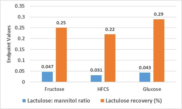 Lactose Lactulose Recovery