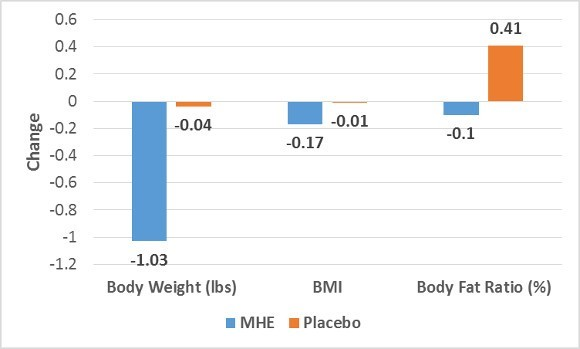MHE and Placebo on Weight, BMI and Fat