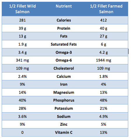 Nutrients in Fresh vs Farmed Salmon