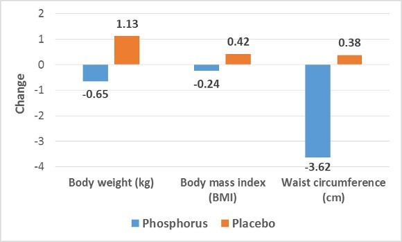 Phosphorus and Placebo on Weight Factors