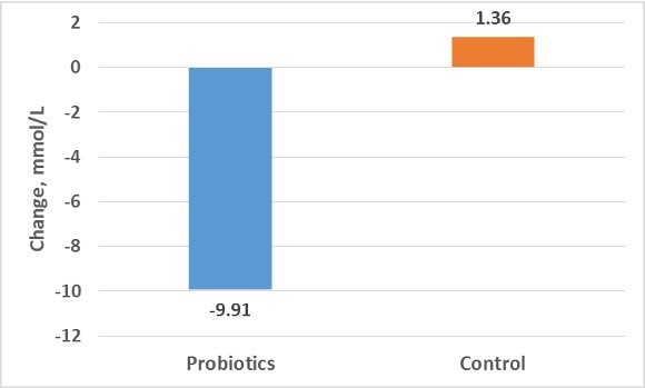 Probiotics and Control on Blood Sugar
