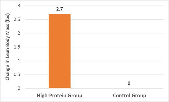 Protein and Control on Lean Mass Change