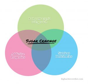 sugar-cravings-diagram