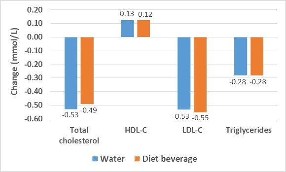 Water and Diet Beverage on Cholesterol
