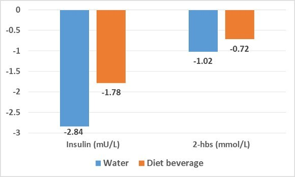 Water and Diet Beverage on Insulin
