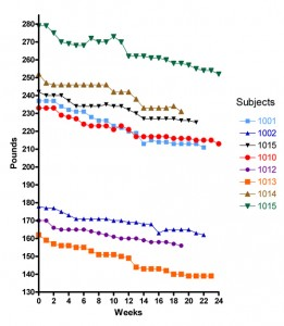 Weight-loss-Study-graph