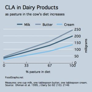 cla-in-dairy