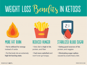"""Do Ketogenic Diets Have a """"Metabolic Advantage""""? 