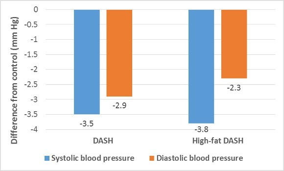 The Dash Diet Lowers Blood Pressure Improves Hearts Health
