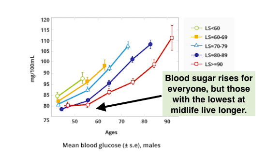 Longevity Predicted By Blood Sugar, Males