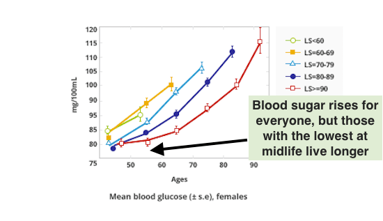 Longevity Predicted By Blood Sugar, Females