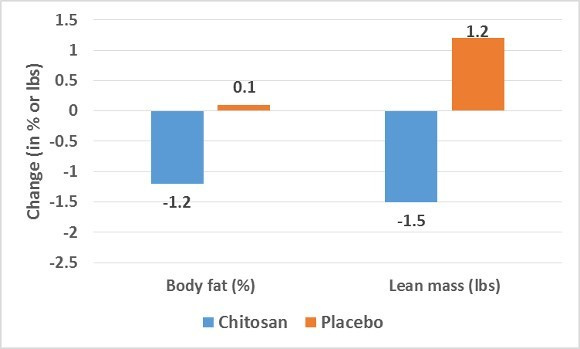 Chitosan and Placebo Changes in Mass