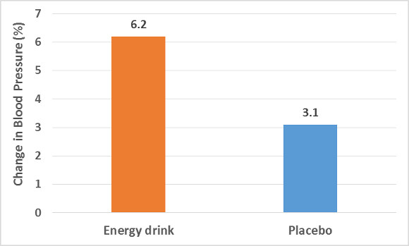 Energy Drink and Placebo on Blood Pressure