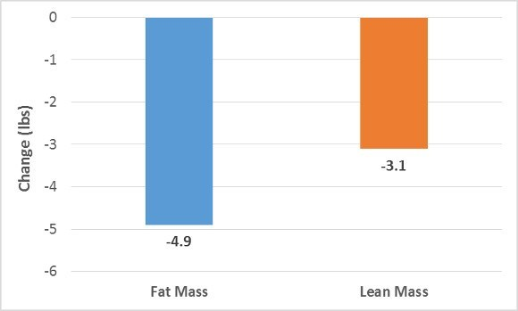 Fat and Lean Mass Change
