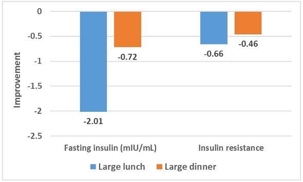 Insulin Lunch Vs Dinner