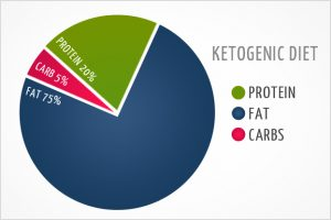 ketogenic-diet