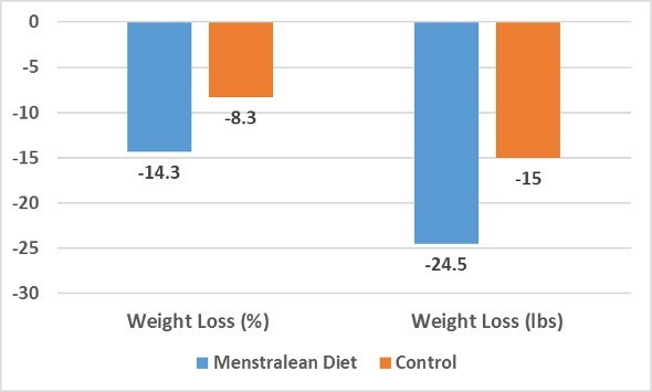 Menstralean Vs Control Group Weight Loss