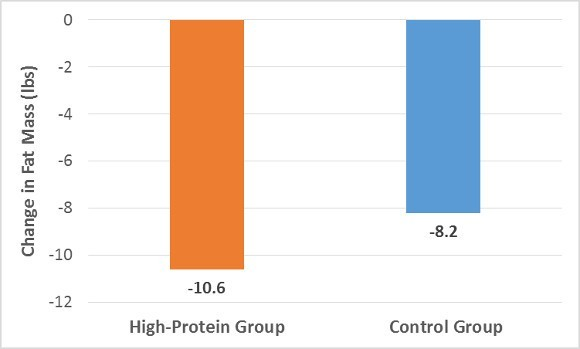 Protein and Control on Fat Mass Change