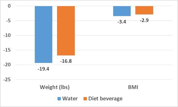 Water Vs Diet Soda Which Is Better For Weight Loss Alivebynature