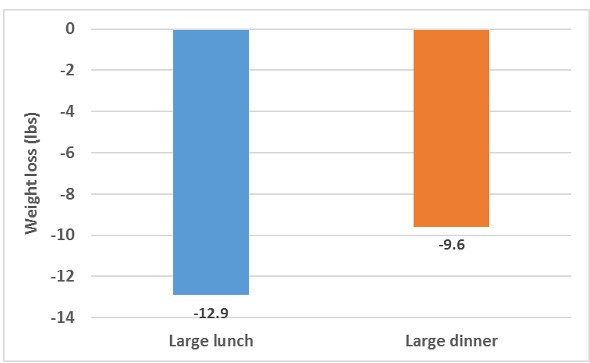 Weight Loss Large Lunch Vs Large Dinner